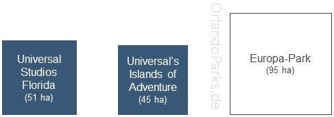Wie gross ist das Universal Orlando Resort in Florida?