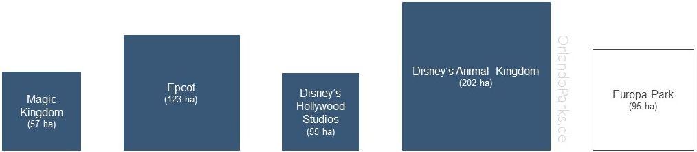 Wie gross ist das Walt Disney World und die Freizeitparks?