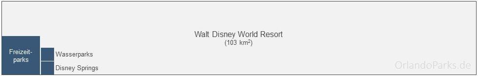 Wie gross ist das Walt Disney World? Die echte Grösse